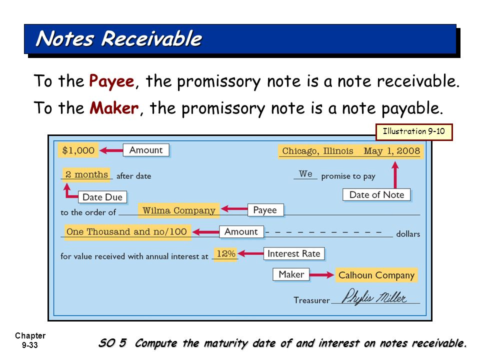 notes receivable The noun note receivable has 1 sense: 1 your right in a promissory note in which the maker promises to pay a certain amount of money at a certain time familiarity information: note receivable used as a noun is very rare.