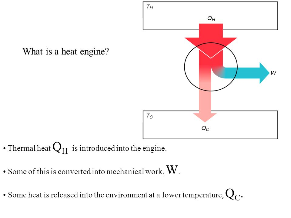 What is a heat engine Thermal heat QH is introduced into the engine.