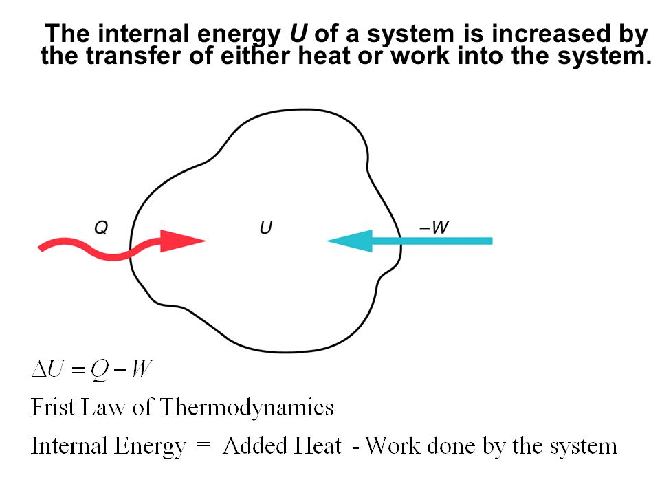 The internal energy U of a system is increased by the transfer of either heat or work into the system.