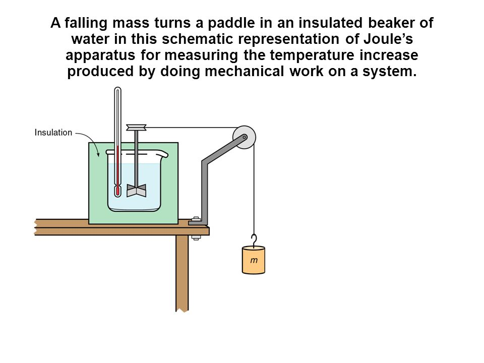 A falling mass turns a paddle in an insulated beaker of water in this schematic representation of Joule's apparatus for measuring the temperature increase produced by doing mechanical work on a system.