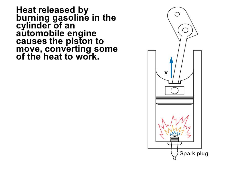 Heat released by burning gasoline in the cylinder of an automobile engine causes the piston to move, converting some of the heat to work.