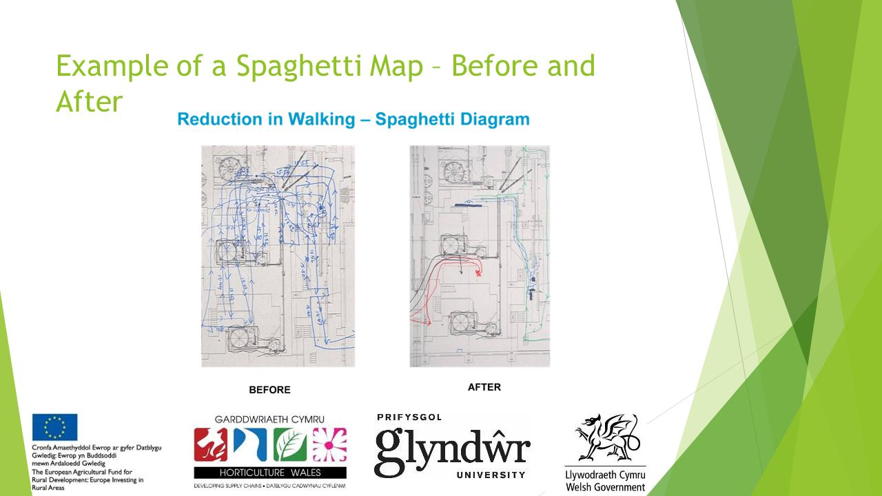Lean toolkit the fundamental principles of lean production for 88 example of a spaghetti map before and after ccuart Gallery