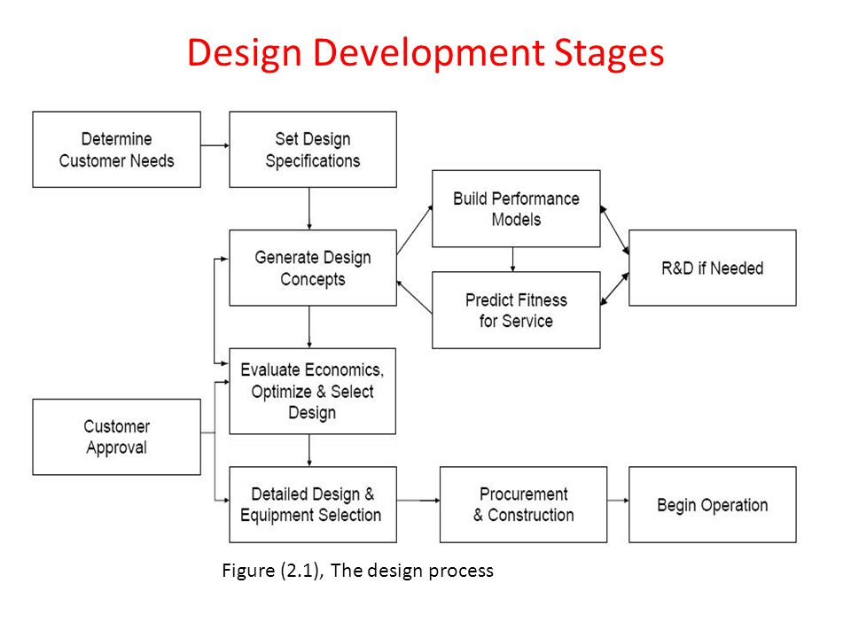 What Is Plant Design Chemical Engineering Design Of New Chemical Plants And The Expansion Or Revision Of Existing Ones Require The Use Of Engineering Ppt Download