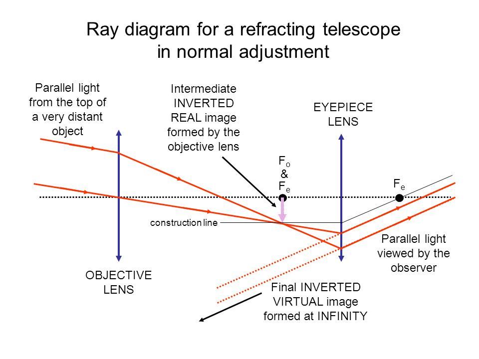 Light Ray Diagram Telescope Diy Enthusiasts Wiring Diagrams