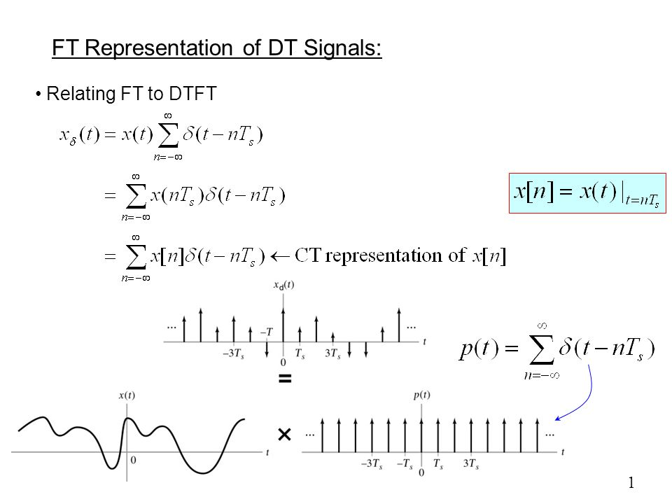 FT Representation of DT Signals: