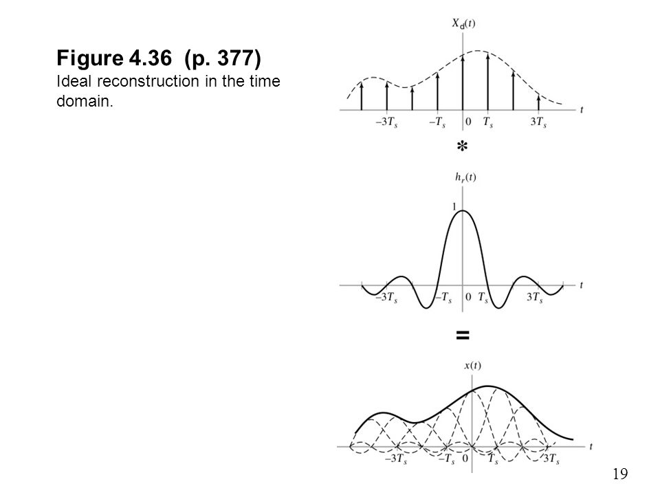 Figure 4.36 (p. 377) Ideal reconstruction in the time domain.