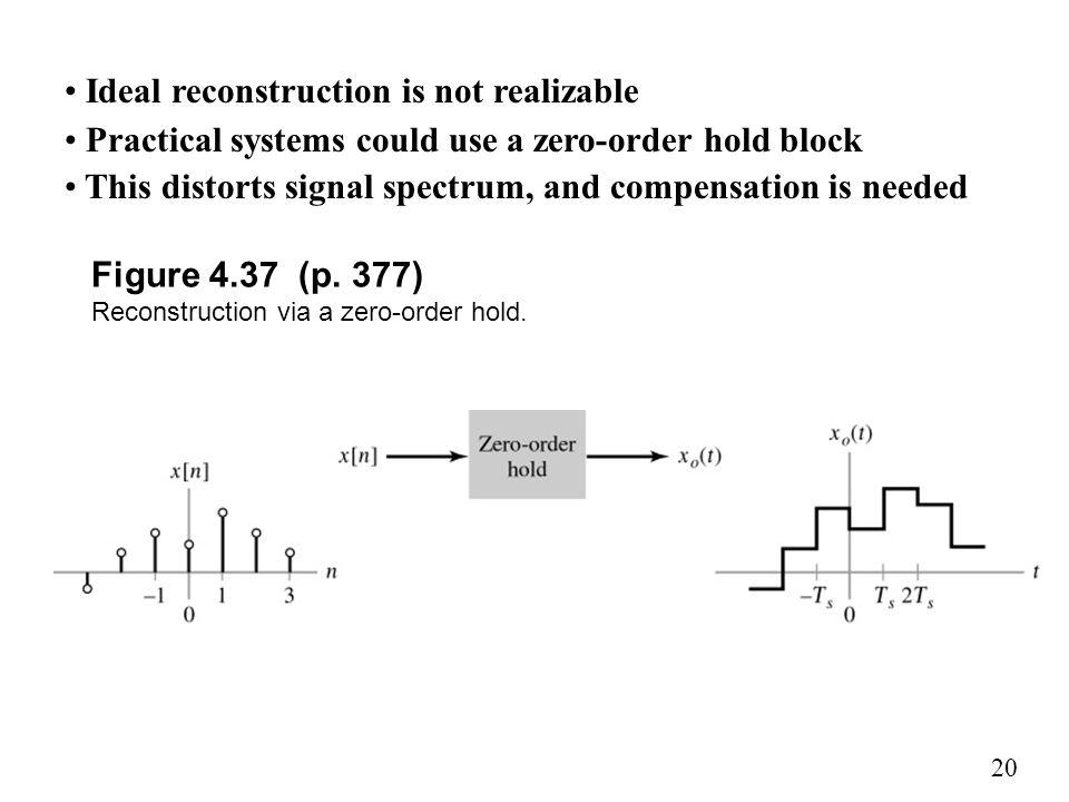Figure 4.37 (p. 377) Reconstruction via a zero-order hold.