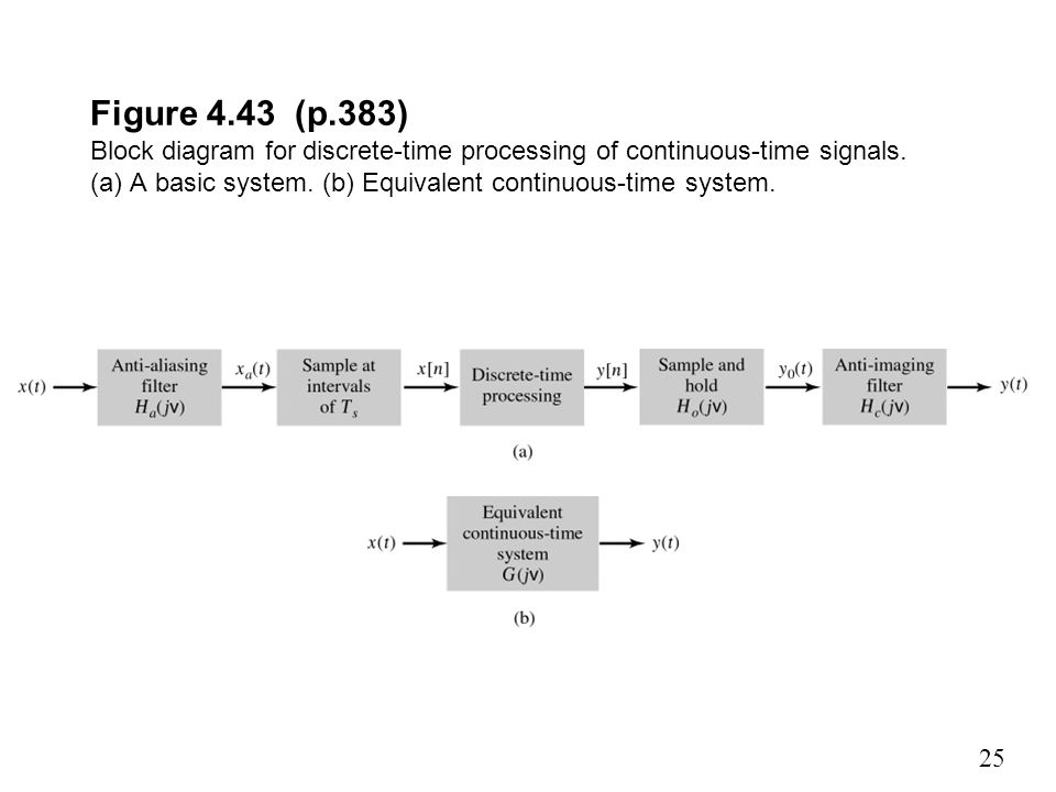 Figure 4.43 (p.383) Block diagram for discrete-time processing of continuous-time signals.