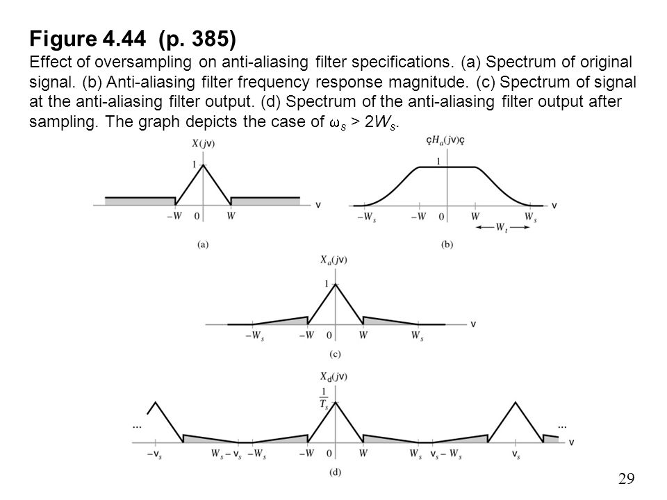Figure 4.44 (p. 385) Effect of oversampling on anti-aliasing filter specifications.