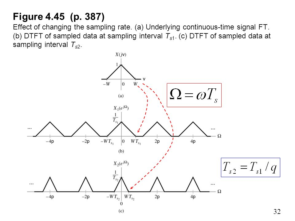Figure (p. 387) Effect of changing the sampling rate