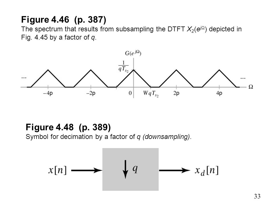 Figure 4.46 (p. 387) The spectrum that results from subsampling the DTFT X2(ej) depicted in Fig by a factor of q.