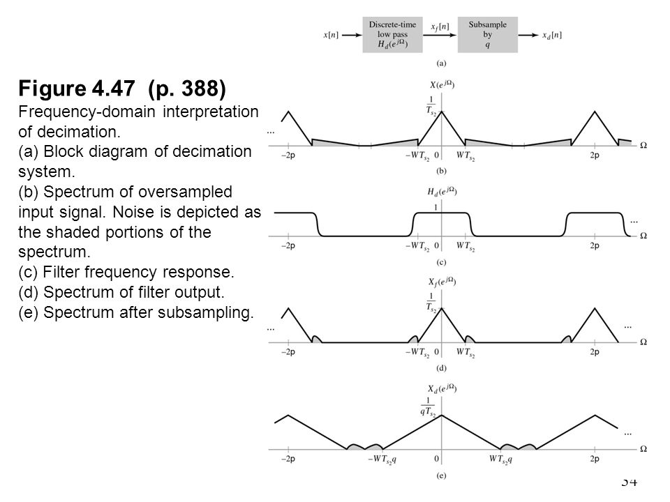 Figure (p. 388) Frequency-domain interpretation of decimation