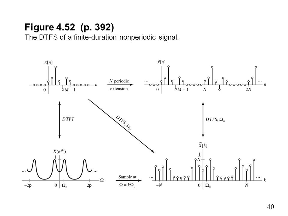 Figure 4.52 (p. 392) The DTFS of a finite-duration nonperiodic signal.