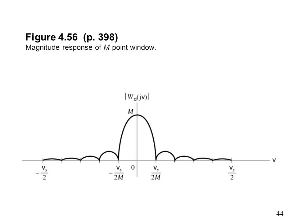 Figure 4.56 (p. 398) Magnitude response of M-point window.