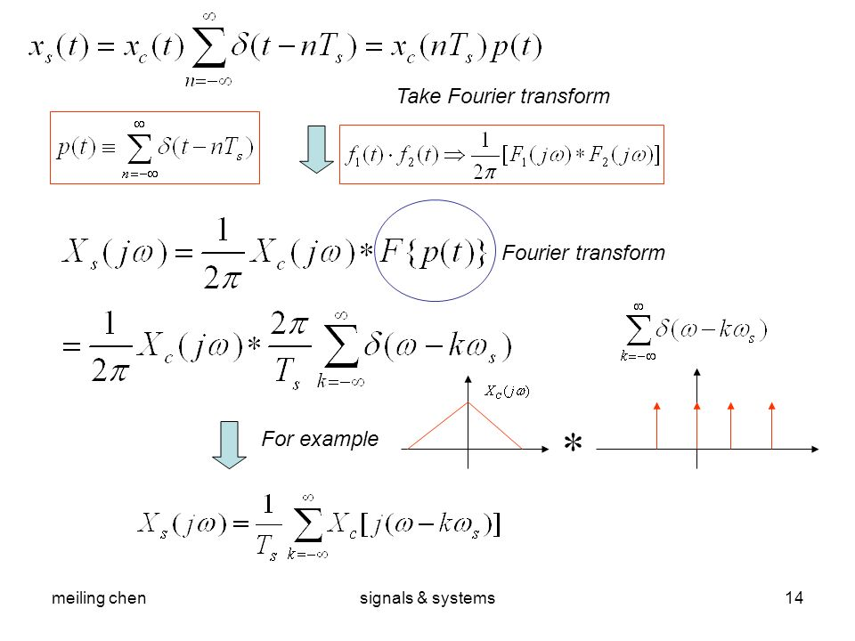 Take Fourier transform