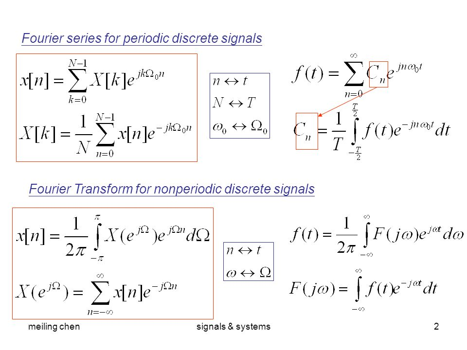 Fourier series for periodic discrete signals