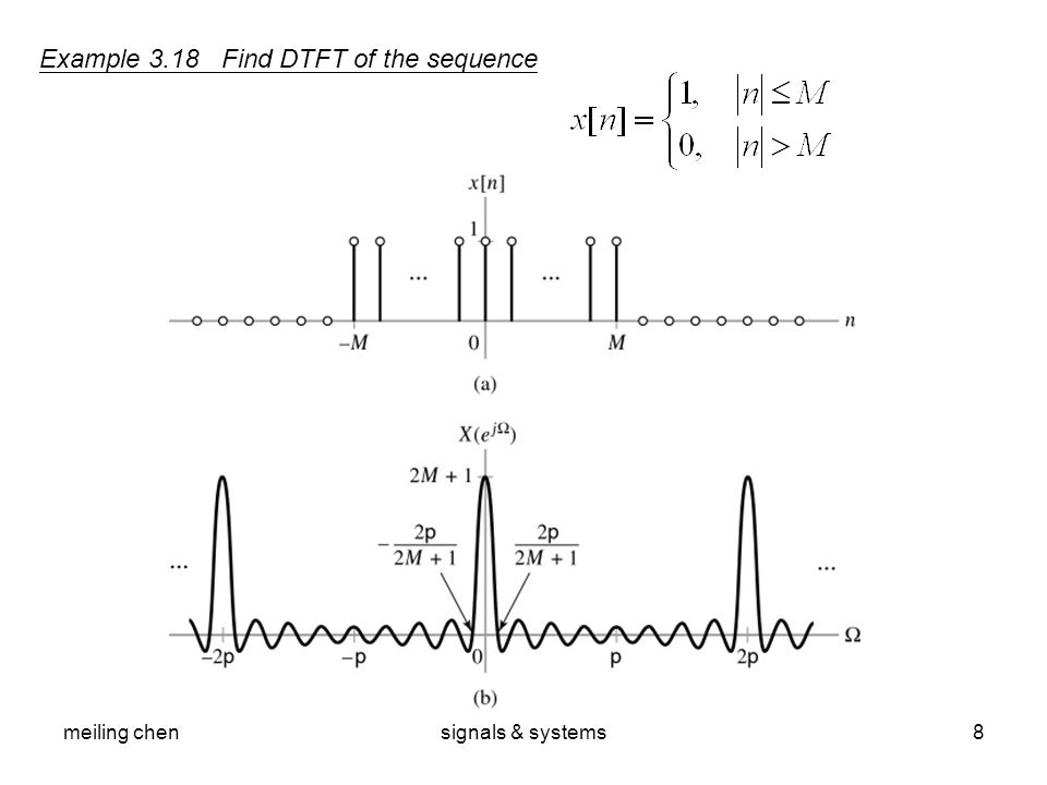 Example 3.18 Find DTFT of the sequence