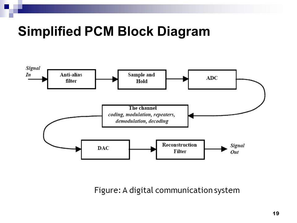 Communication system eecb353 chapter 5 part 1 digital transmission figure a digital communication system simplified pcm block diagram ccuart Choice Image
