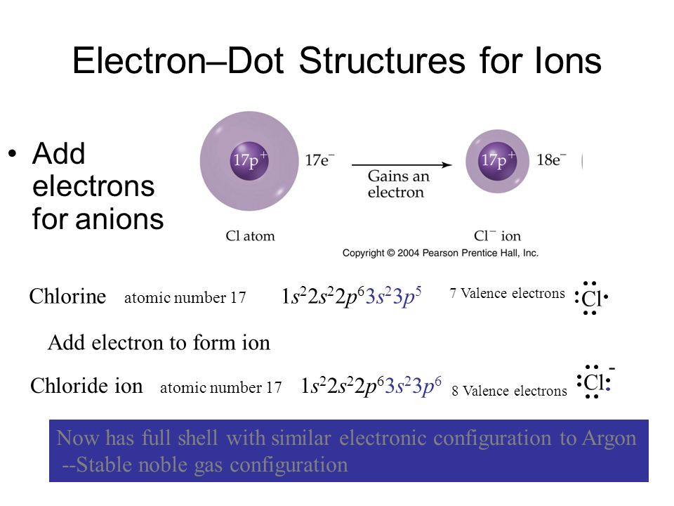 Electron–Dot Structures for Ions