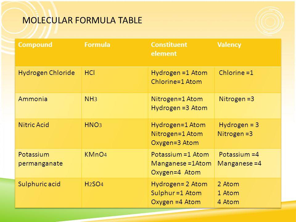 Elements and compounds ppt video online download molecular formula table urtaz Image collections
