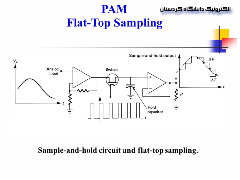 3 pulse modulation uses the sampling rate pam pdm pwm ppm pcm 19 sample and hold circuit ccuart Image collections