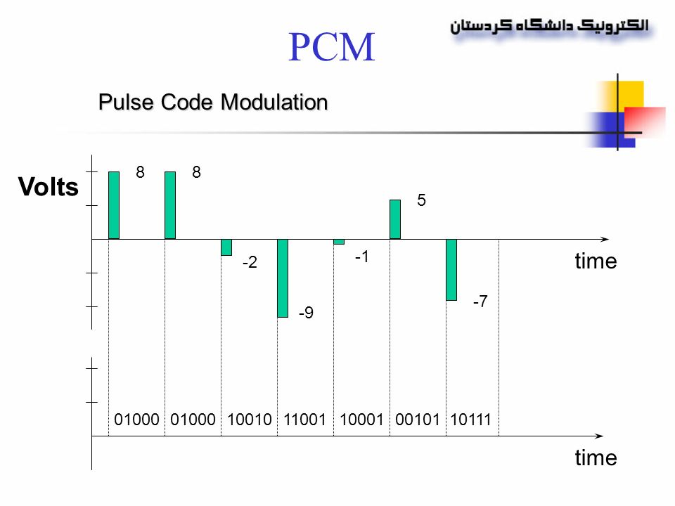 3  Pulse Modulation Uses the sampling rate PAM PDM, PWM PPM