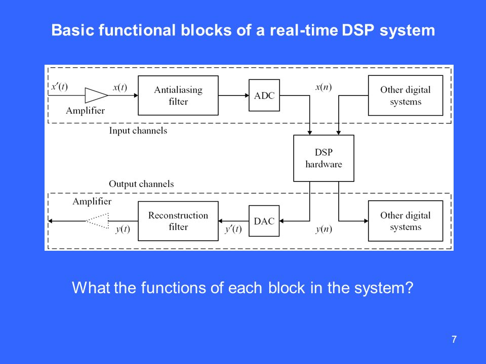 Basics of digital signal processing ppt