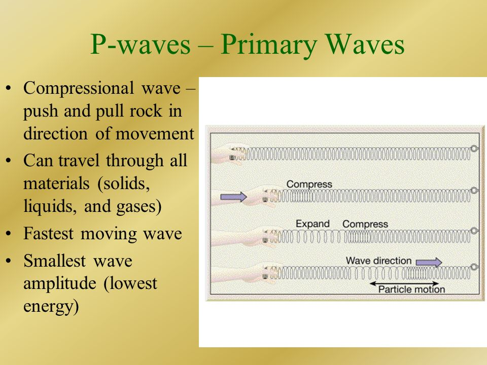 P-waves – Primary Waves
