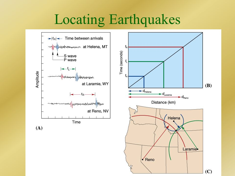 Locating Earthquakes Need three seismic stations.
