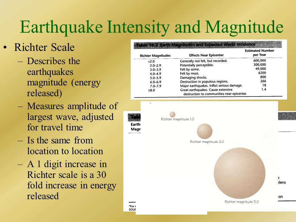 Earthquake Intensity and Magnitude