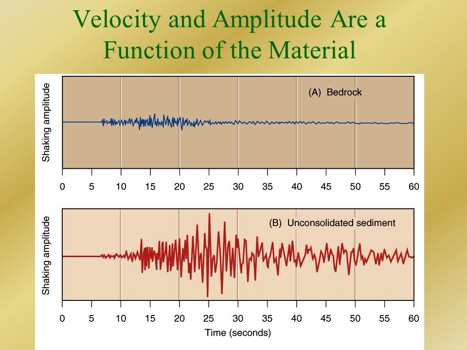 Velocity and Amplitude Are a Function of the Material
