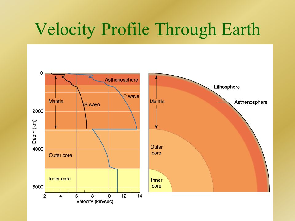 Velocity Profile Through Earth
