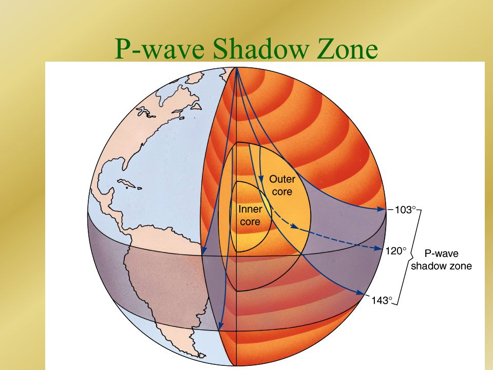 P-wave Shadow Zone Liquid causes p-waves to bend (refract)