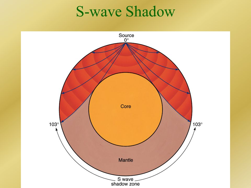 S-wave Shadow S-waves cannot pass through liquid