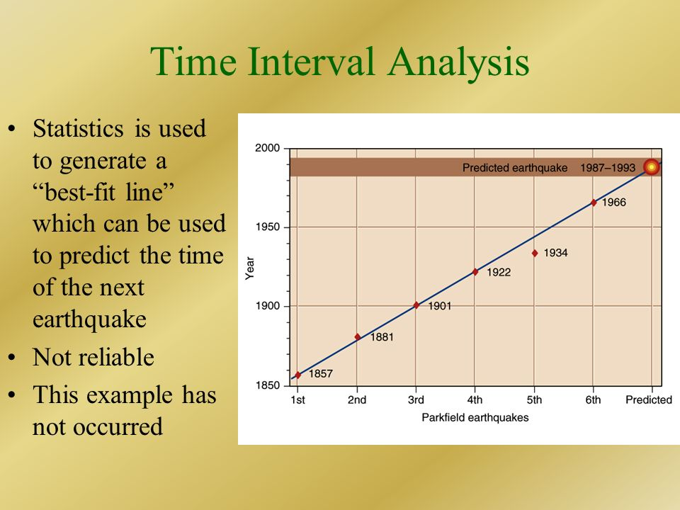 Time Interval Analysis