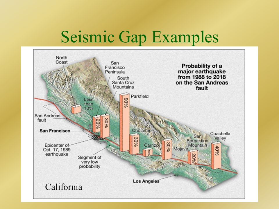 Seismic Gap Examples California Alaska