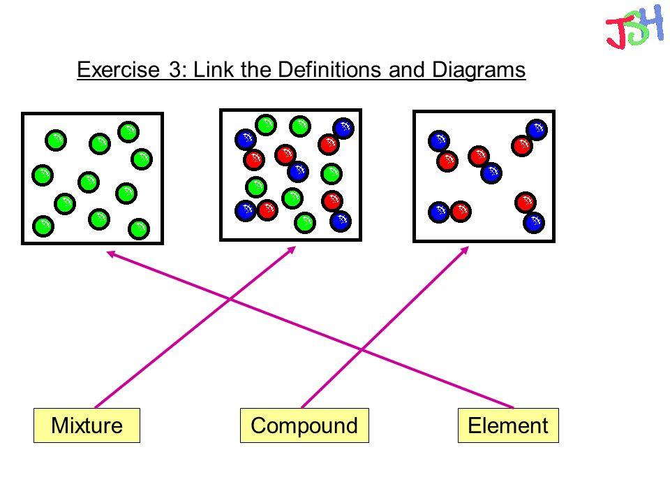 diagram of elements wiring diagram 2019 rh ex48 bs drabner de diagram elements of communication diagram of elements compounds and mixtures