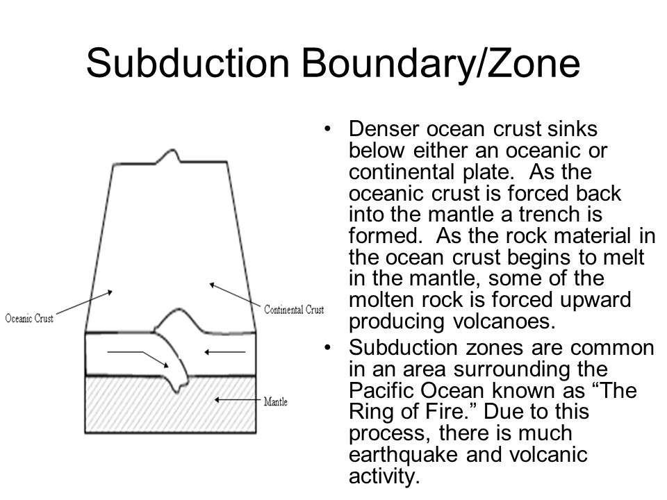 Subduction Boundary/Zone
