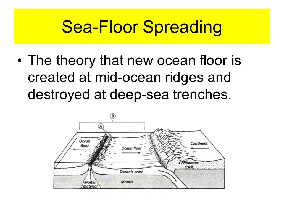 Sea-Floor Spreading The theory that new ocean floor is created at mid-ocean ridges and destroyed at deep-sea trenches.