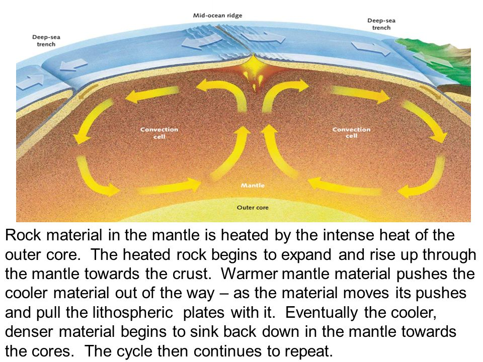 Rock material in the mantle is heated by the intense heat of the outer core.