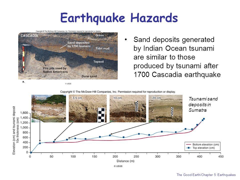 Indian Ocean Tsunami Physical Properties