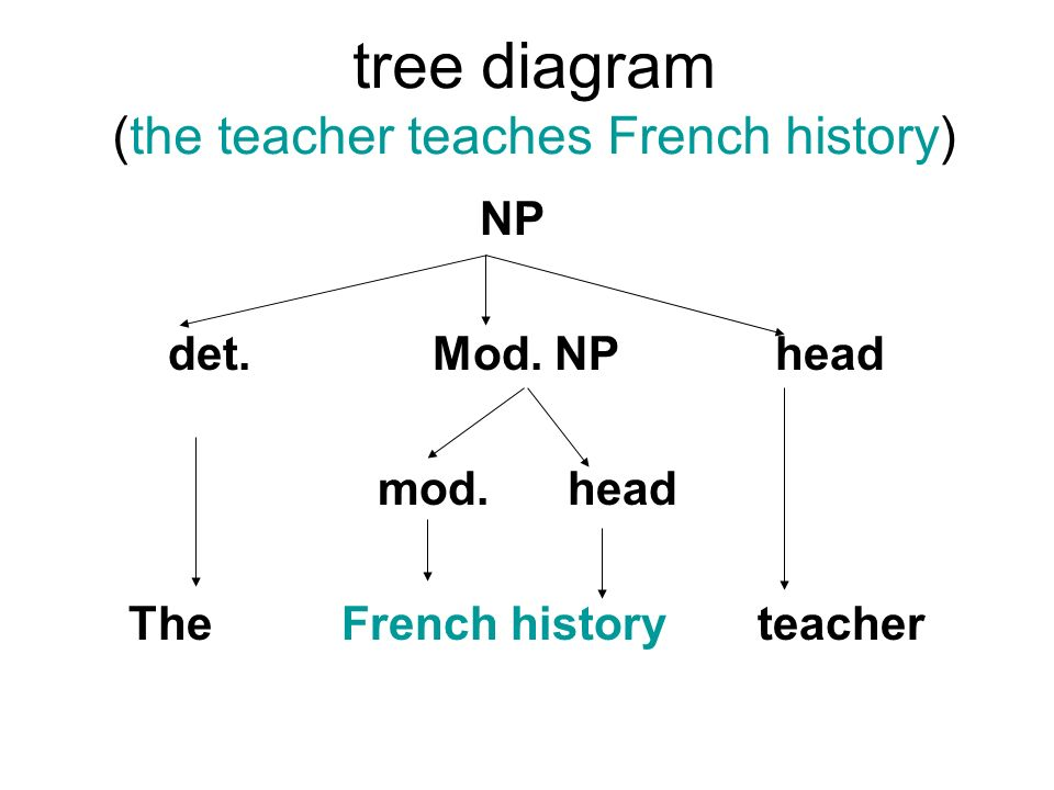 French syntax x tree diagram illustration of wiring diagram chapter 3 the grammar of english ppt video online download rh slideplayer com abstract syntax tree draw syntax tree ccuart Choice Image