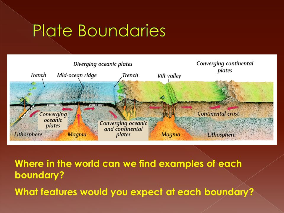 Plate Boundaries Where in the world can we find examples of each boundary.