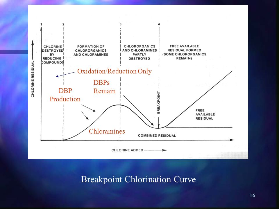 Breakpoint Chlorination Curve