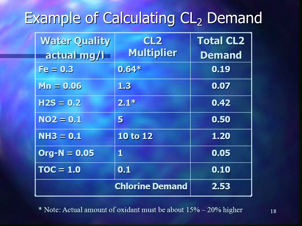 Example of Calculating CL2 Demand
