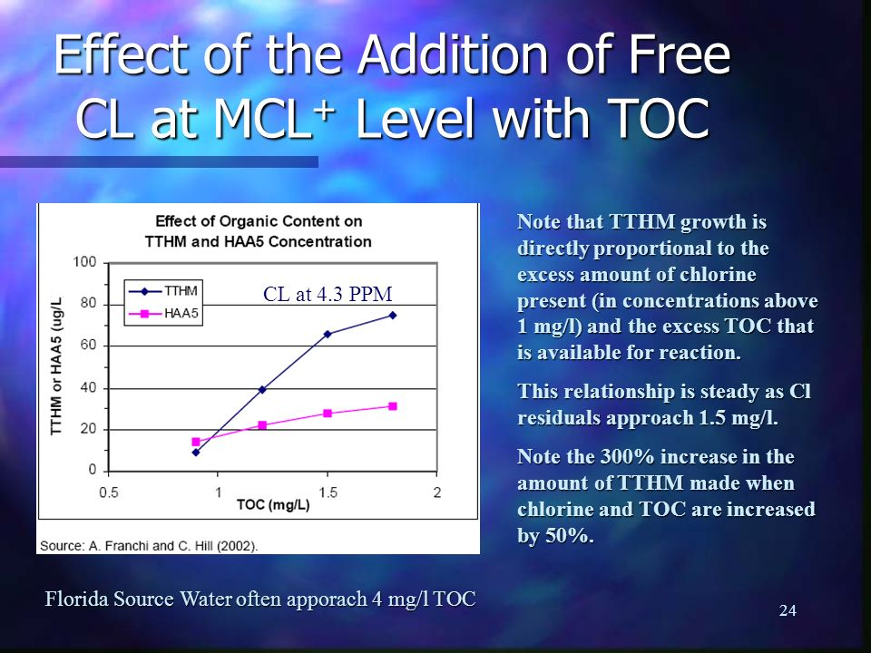 Effect of the Addition of Free CL at MCL+ Level with TOC