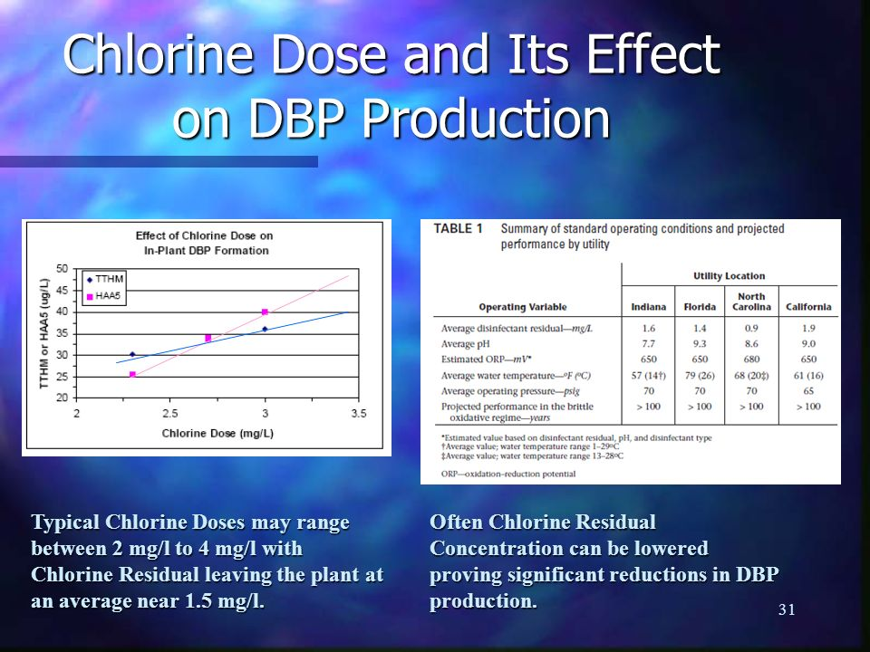 Chlorine Dose and Its Effect on DBP Production