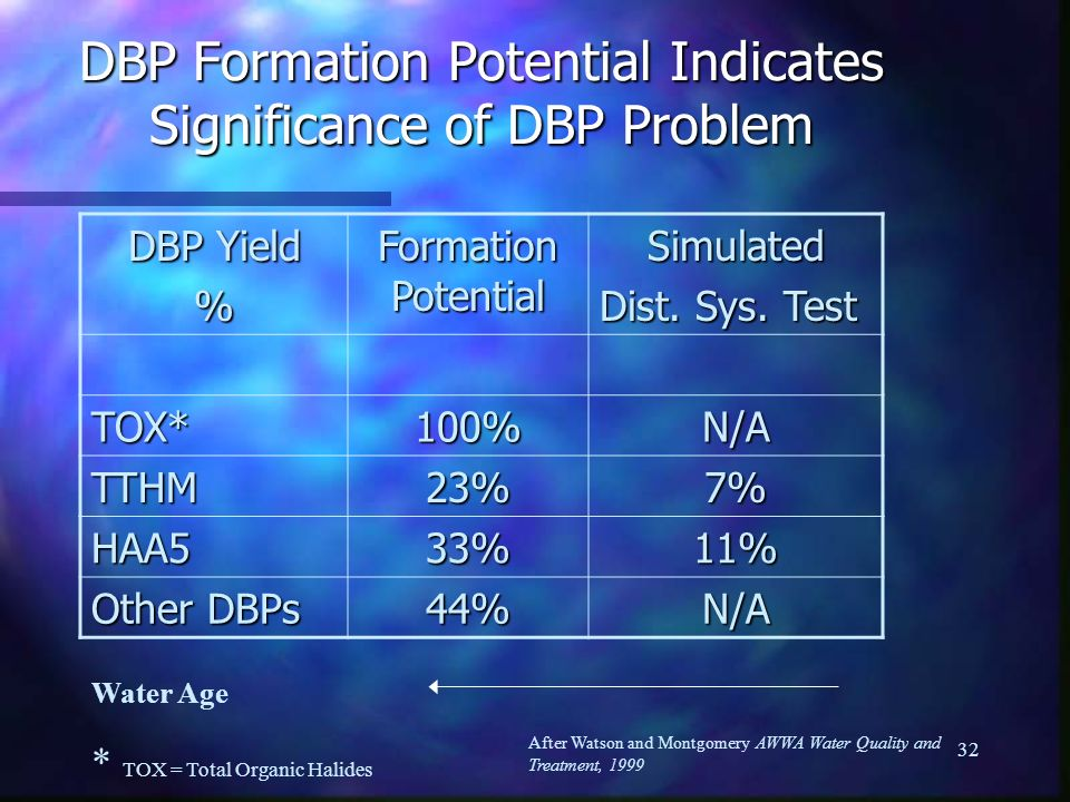 DBP Formation Potential Indicates Significance of DBP Problem