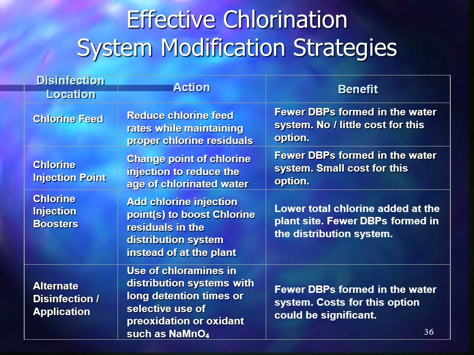 Effective Chlorination System Modification Strategies