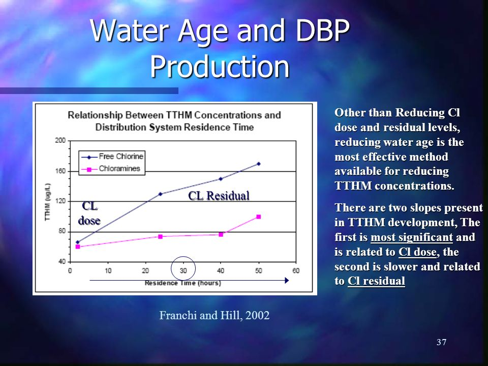 Water Age and DBP Production